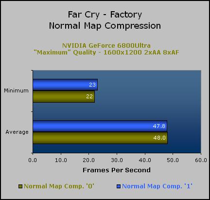 FarCry Patch 1 3 Evaluation | bit-tech net