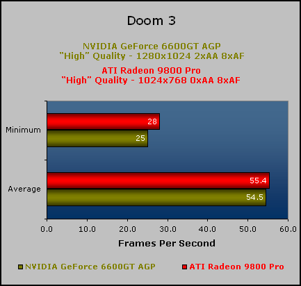 NVIDIA's GeForce 6600GT on AGP Doom 3