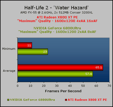 Half-Life 2 Evaluation Bleeding Edge: X800 XT PE vs. 6800 Ultra