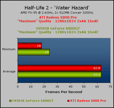 Half-Life 2 Evaluation High End: X800 Pro vs. 6800 GT