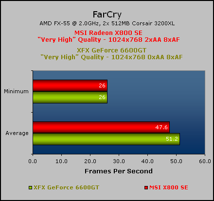 MSI Radeon X800 SE FarCry & Final Thoughts
