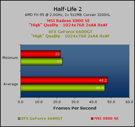 MSI Radeon X800 SE Doom 3 & Half-Life 2