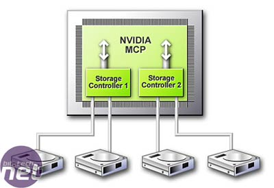 NVIDIA's SLI: Part 1 - Motherboards More Features