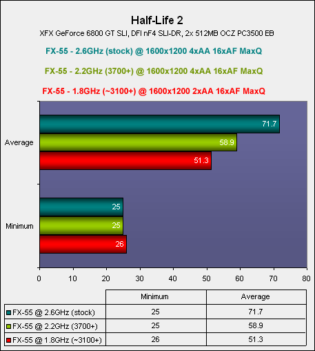 NVIDIA's SLI Pt. 4: CPU selection Doom 3 & Half-Life 2