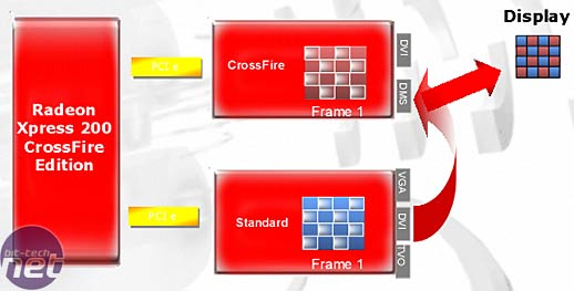 ATI CrossFire Preview Rendering Modes