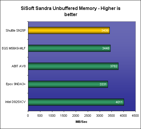 Shuttle SN25P General Performance