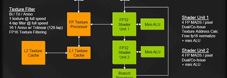 Interview: NVIDIA, RSX and the future Unified architectures