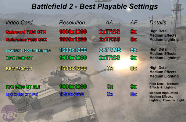 Leadtek 7800 GT and ForceWare 78.03 Test Setup & Battlefield 2