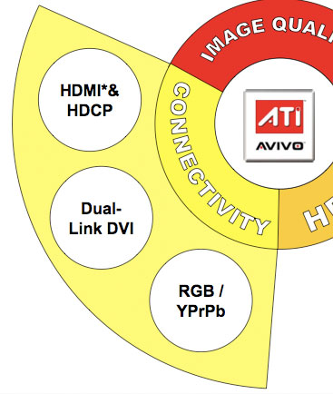 ATI's Avivo mark 2 - a preview The Avivo Platform