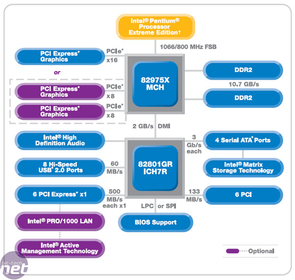 Intel Pentium Extreme Edition 955 New Chipset: i975X
