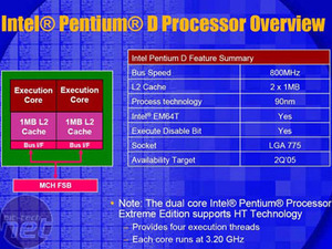 Intel Pentium Extreme Edition 955 Introduction