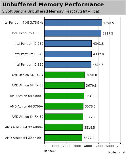 AMD Athlon 64 FX-60 Test Setup