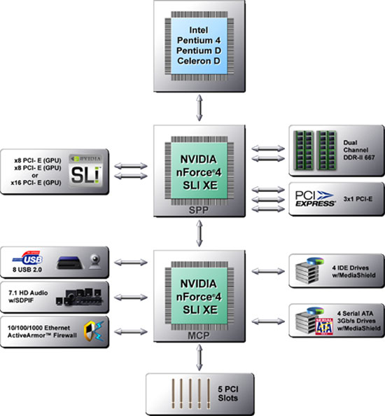 NVIDIA Intel SLI XE primer Architecture