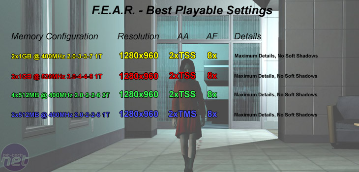 Memory: Is more always better? F.E.A.R.