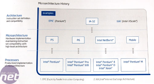 The Core of Intel's new chips Introduction to microarchitecture