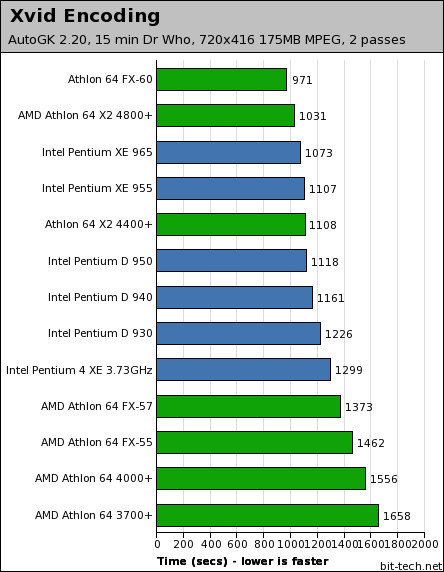 Intel Pentium Extreme Edition 965 Multi-Threaded Performance