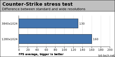 Matrox Triplehead2Go Benchmarks and Conclusions