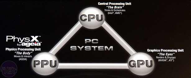 BFG Tech AGEIA PhysX PPU The Future of PC Gaming?