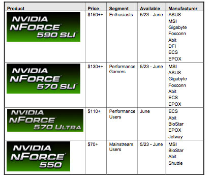 NVIDIA's nForce 500-series chipset nForce 500-series