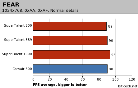 SuperTalent T1000UX2G5 DDR2 memory Results