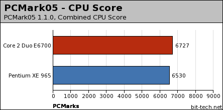 Intel Conroe Performance Preview 2D Performance