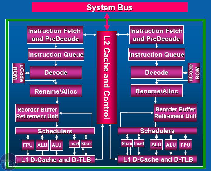 Intel Processor Diagram Intel's Core 2 Duo Processors