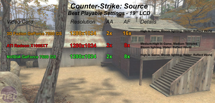 3D Fuzion GeForce 7600 GS Counter-Strike: Source