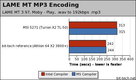 MSI Megabook S271 with Turion X2 General Performance