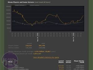 The declining state of Counter-Strike Recent Steam Updates