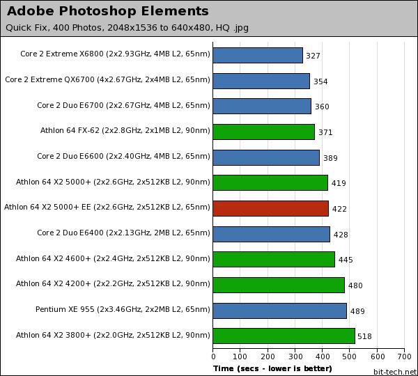 AMD Athlon 64 X2 5000+ EE (65nm) Photoshop Elements & Xvid Encoding