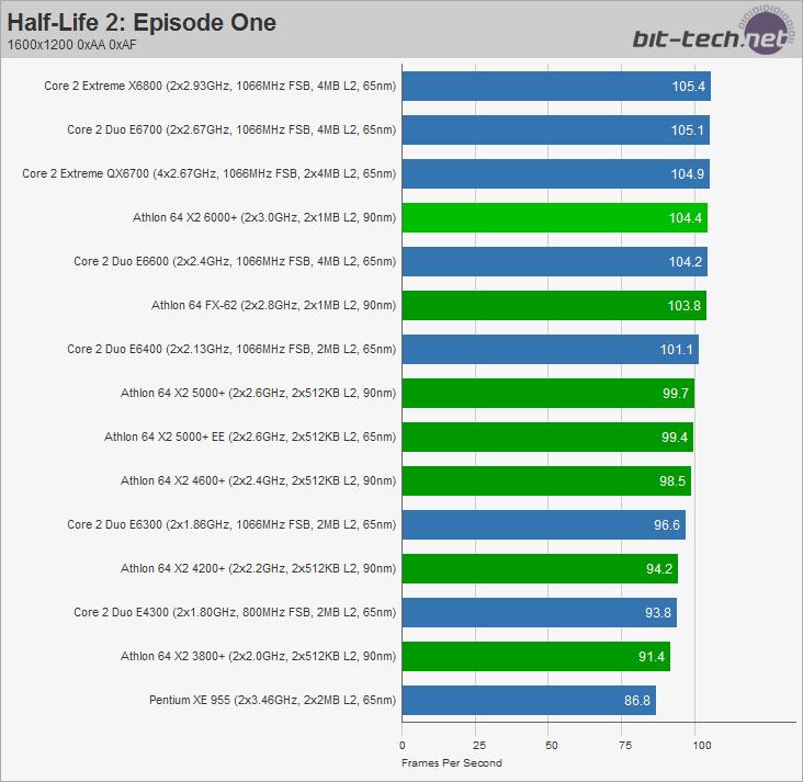 AMD Athlon 64 X2 6000+ High-Res Gaming Performance