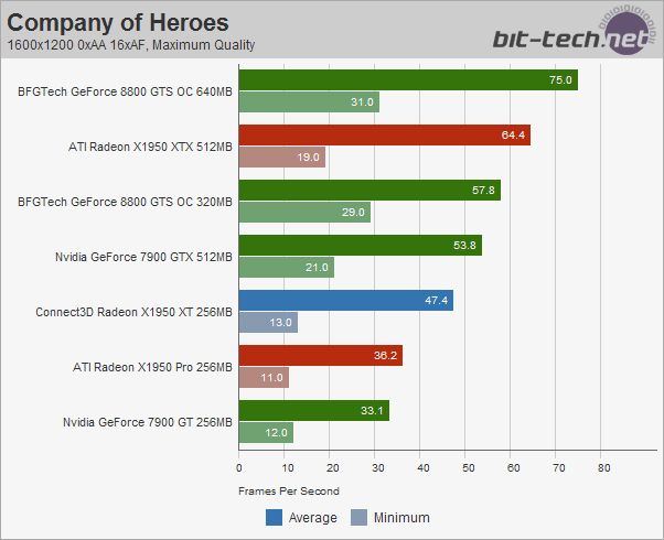 Connect3D Radeon X1950 XT 256MB Test Setup & Company of Heroes