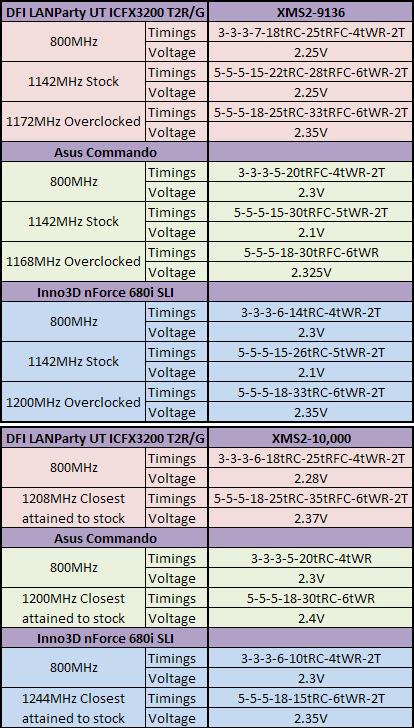 Corsair Dominator 9136C5D & 10000C5DF Test Setup