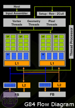 Nvidia GeForce 8600 GTS G84 and G86 architecture