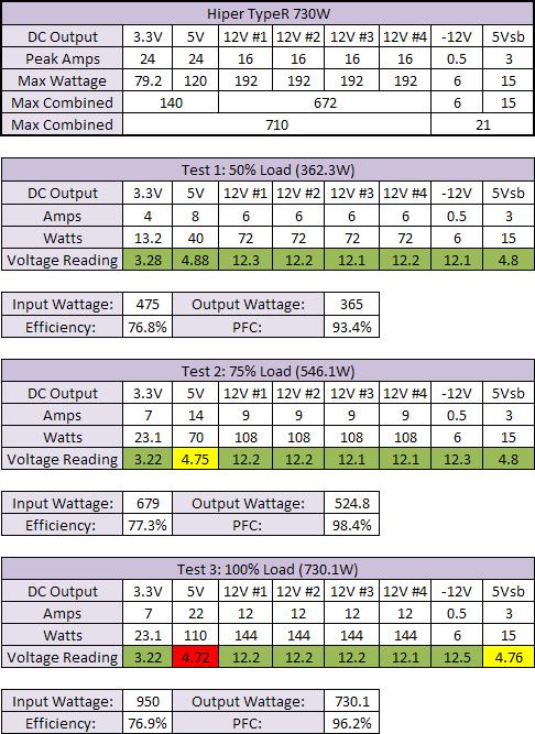 700W to 850W PSU Group Test Hiper Type-R 730W Results