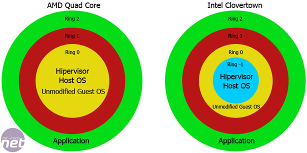 AMD Phenom and Quad Core Opteron The Future is Virtualised