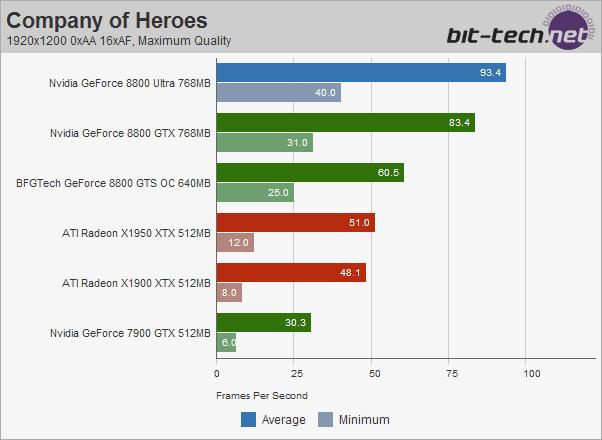 Nvidia GeForce 8800 Ultra Company Of Heroes