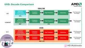 R600: ATI Radeon HD 2900 XT HD Readiness