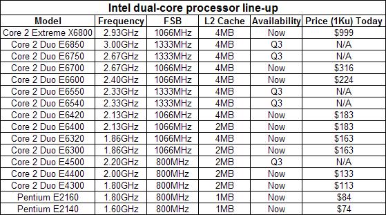 Intel Core 2 Duo E6750 Preview Pricing, Test Setup