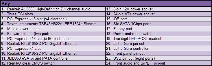 Abit IP35 Pro Board Layout