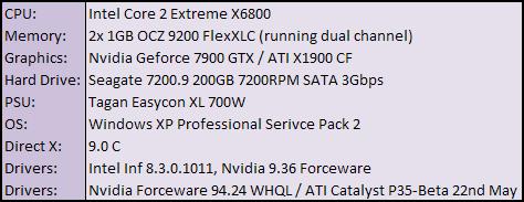 Abit IP35 Pro Test Setup