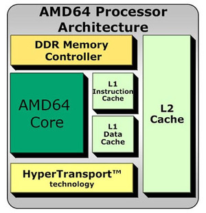 The AMD64 architecture was the first of its kind.