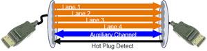 DisplayPort: A Look Inside How DisplayPort works