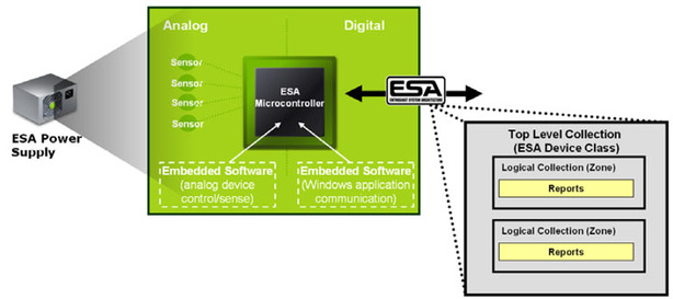 First Look: Enthusiast System Architecture ESA Architecture