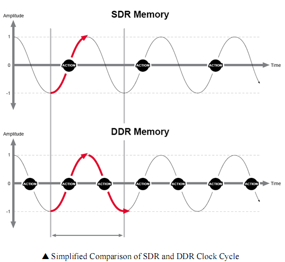 The Secrets of PC Memory: Part 1 The DDR Memory Family