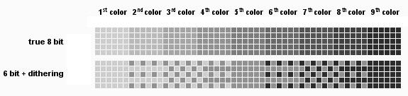 Understanding Colour Depth Limitations of the technology