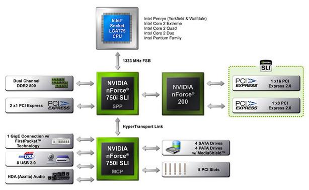 First Look: Nvidia nForce 780i SLI The nForce 780i MCP and the nForce 750i SLI