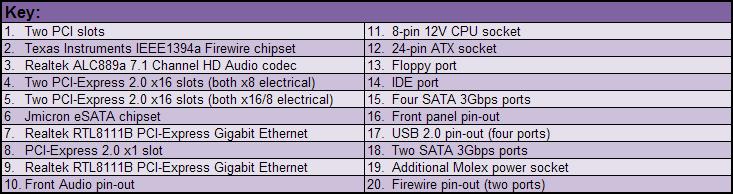 Gigabyte MA790FX-DQ6 Board Layout