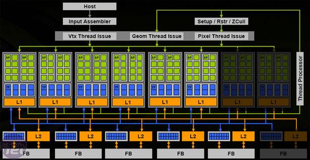 Nvidia GeForce 8800 GTS 512 GeForce 8800 GTS or not?