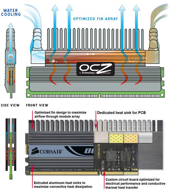 The Secrets of PC Memory: Part 2 DRAM Packaging